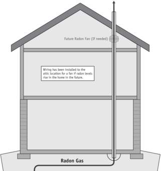 Instruments used to determine if you need radon mitigation in Aspen, CO